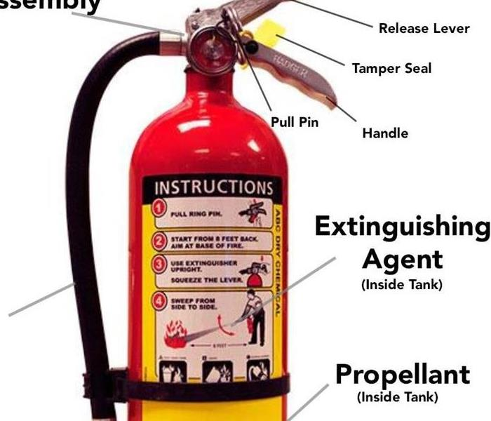 Fire extinguisher with labeled parts